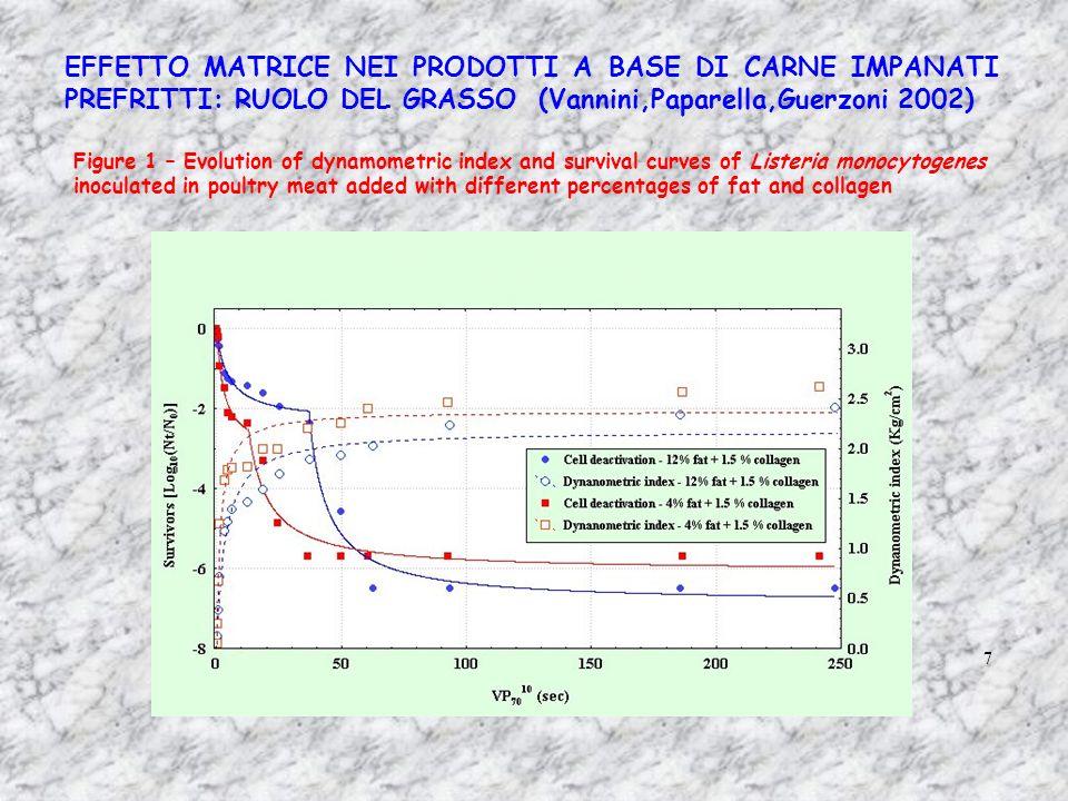 EFFETTO MATRICE NEI PRODOTTI A BASE DI CARNE IMPANATI PREFRITTI: RUOLO DEL GRASSO (Vannini,Paparella,Guerzoni 2002)