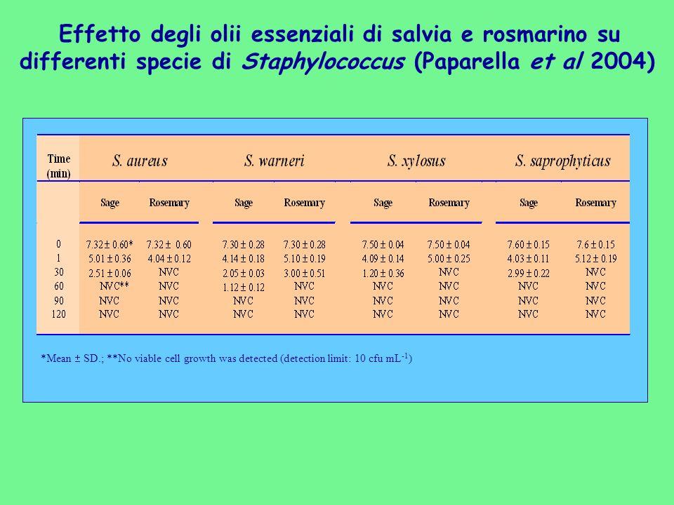 Effetto degli olii essenziali di salvia e rosmarino su differenti specie di Staphylococcus (Paparella et al 2004)