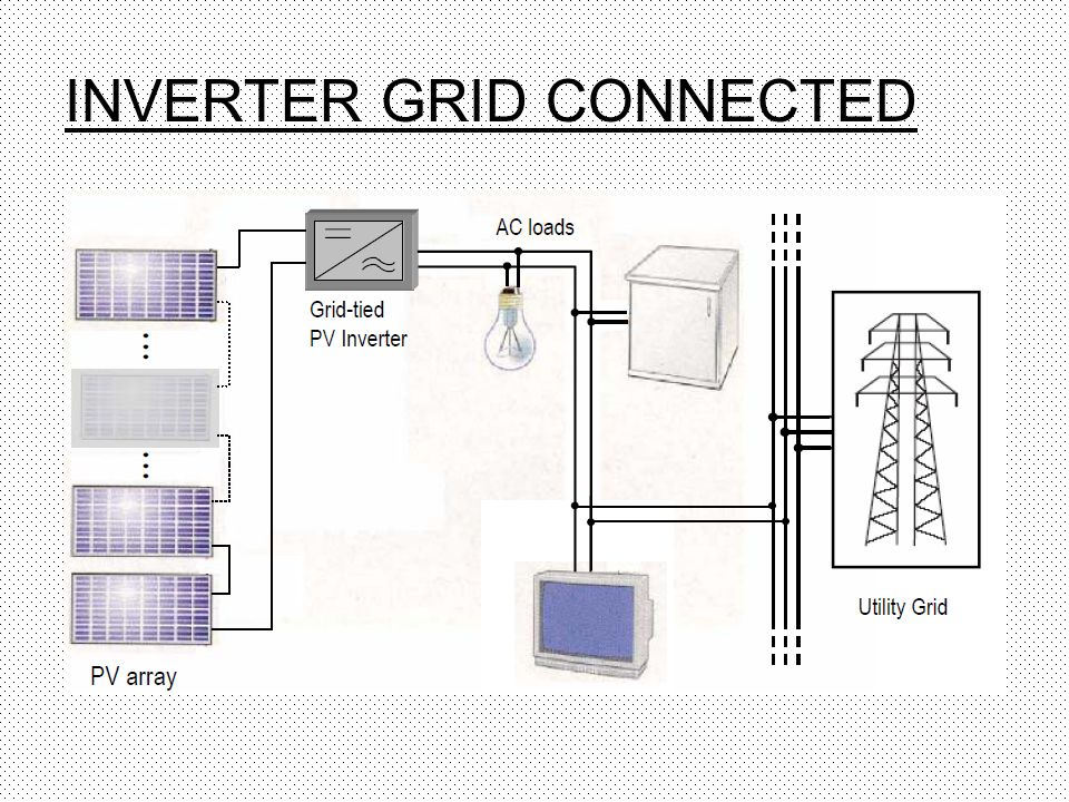 INVERTER GRID CONNECTED