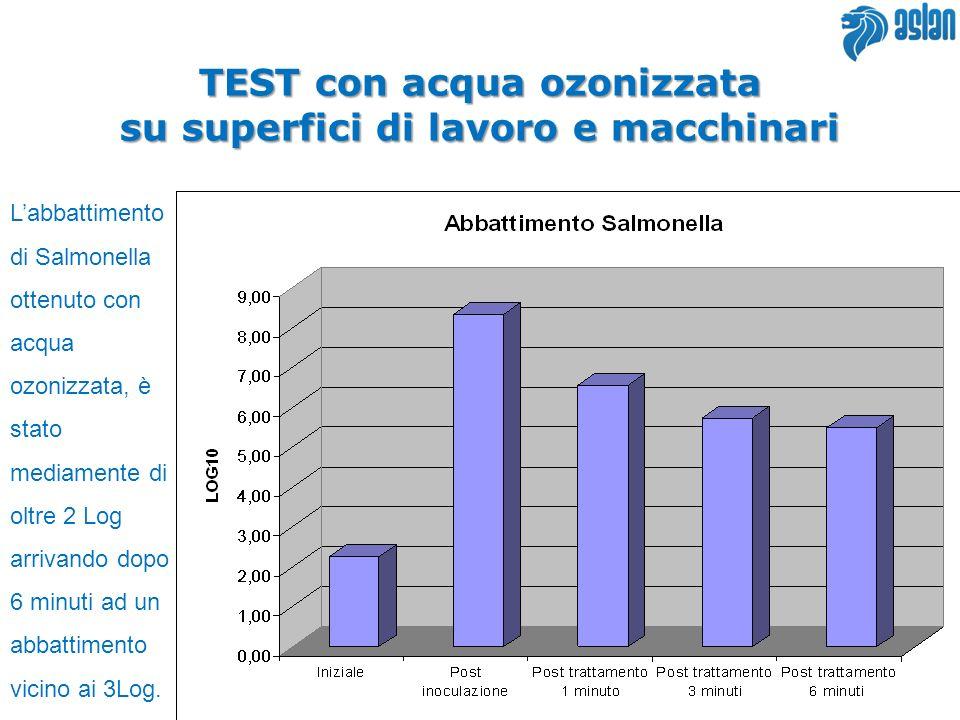 TEST con acqua ozonizzata su superfici di lavoro e macchinari