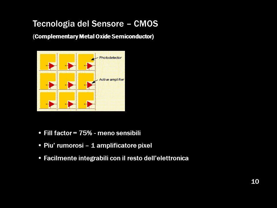 Tecnologia del Sensore – CMOS