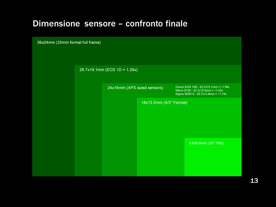 Dimensione sensore – confronto finale