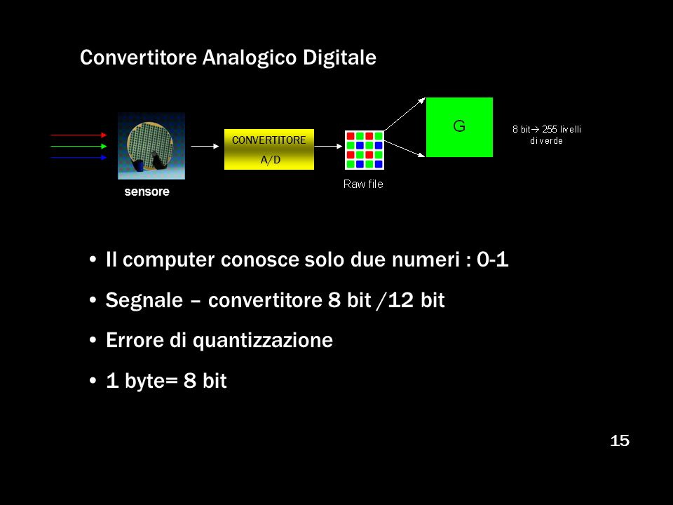 Convertitore Analogico Digitale