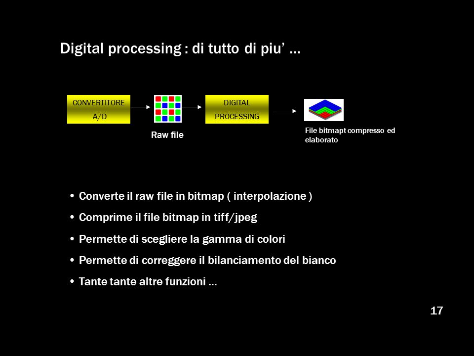 Digital processing : di tutto di piu' …