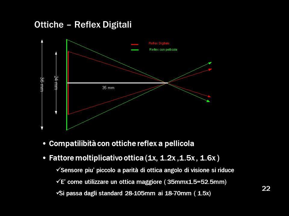 Ottiche – Reflex Digitali