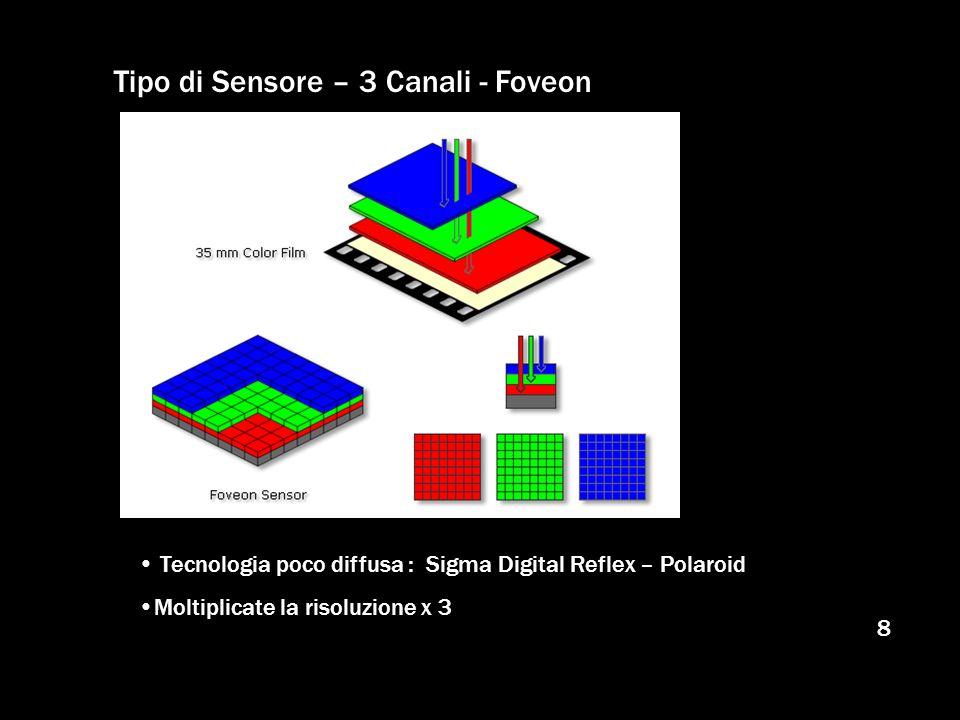 Tipo di Sensore – 3 Canali - Foveon