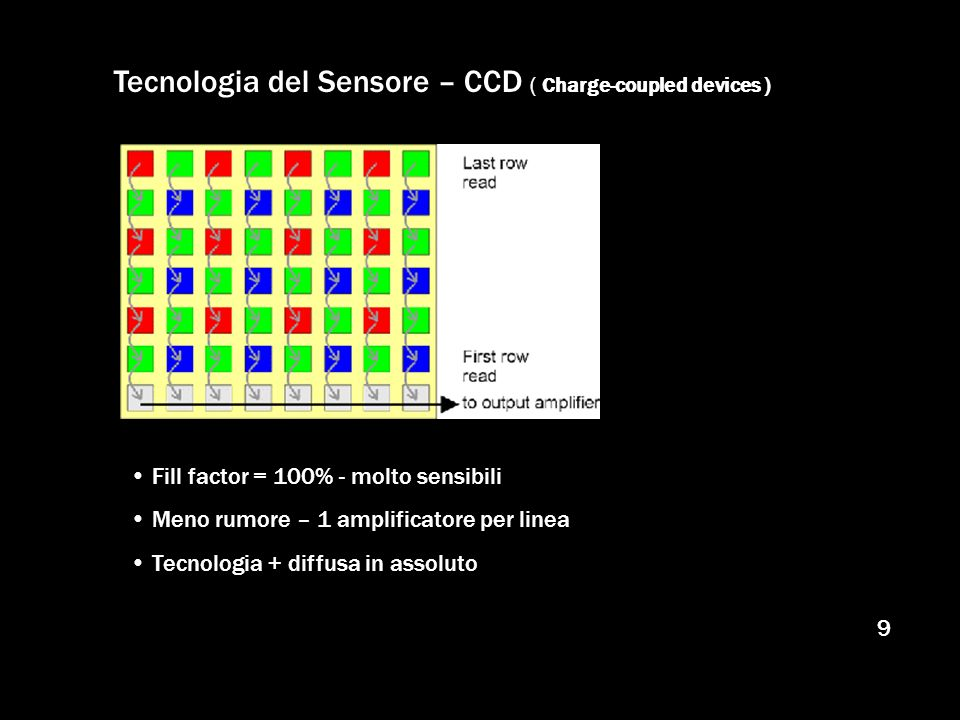 Tecnologia del Sensore – CCD ( Charge-coupled devices )
