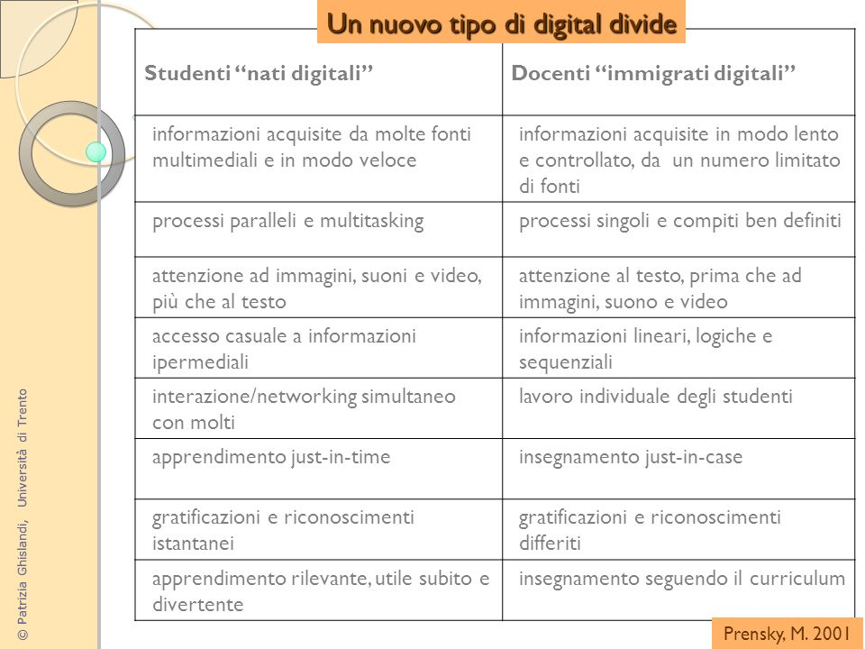 Un nuovo tipo di digital divide