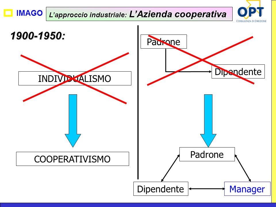 1900-1950: Padrone Dipendente INDIVIDUALISMO Padrone COOPERATIVISMO