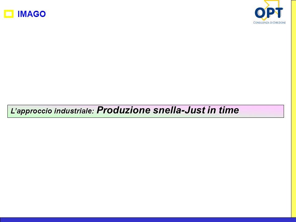 L'approccio industriale: Produzione snella-Just in time