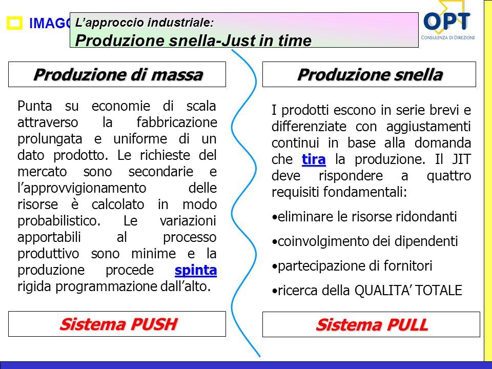 Produzione di massa Produzione snella Sistema PUSH Sistema PULL