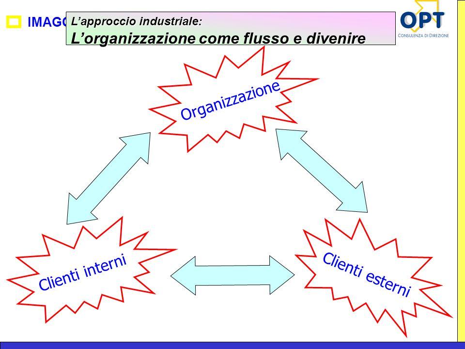 L'organizzazione come flusso e divenire