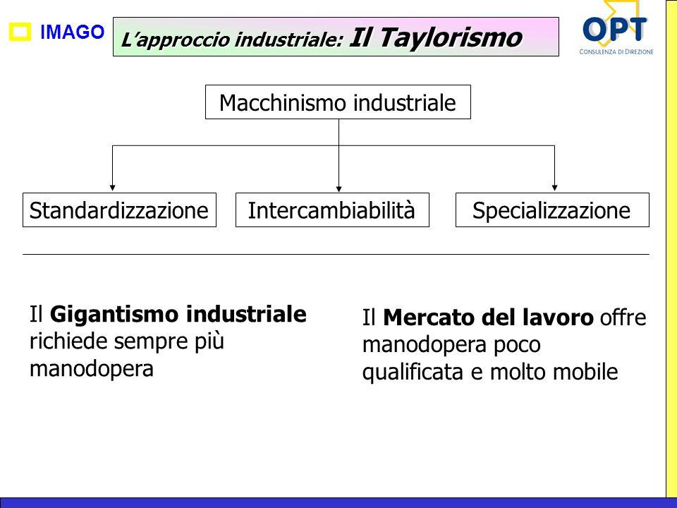 Macchinismo industriale