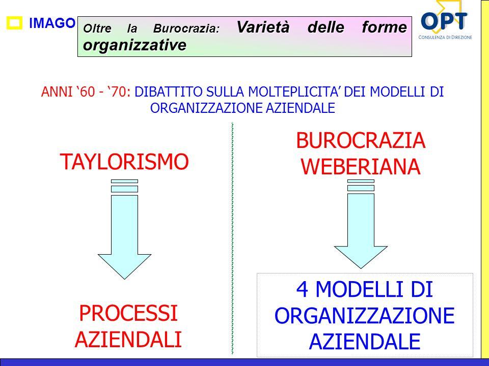 4 MODELLI DI ORGANIZZAZIONE AZIENDALE