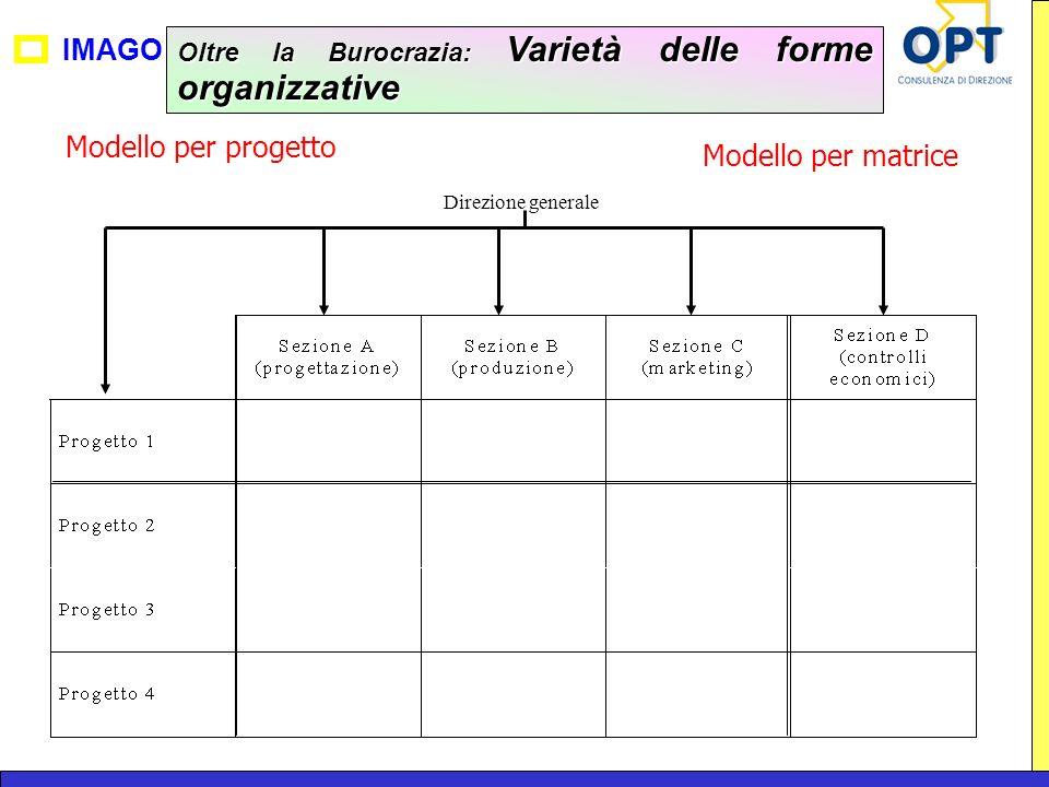 Modello per progetto Modello per matrice
