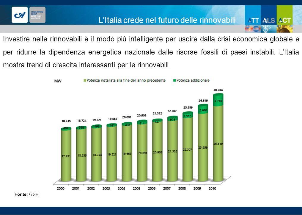 L'Italia crede nel futuro delle rinnovabili