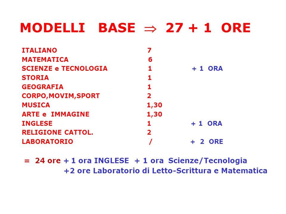 MODELLI BASE  27 + 1 ORE ITALIANO 7. MATEMATICA 6.