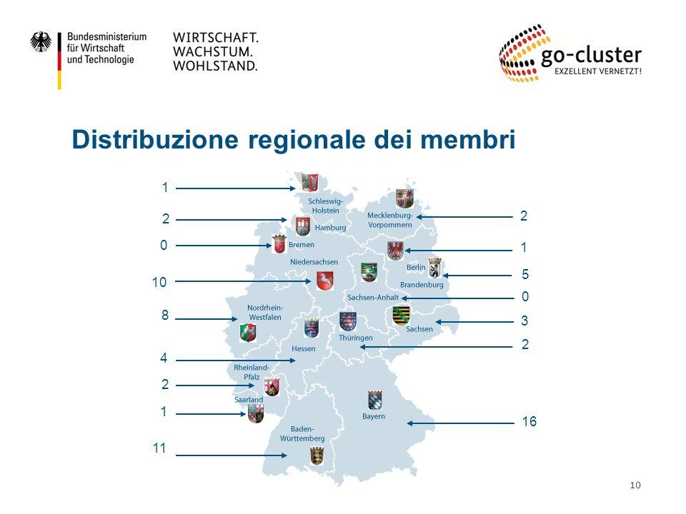 Distribuzione regionale dei membri