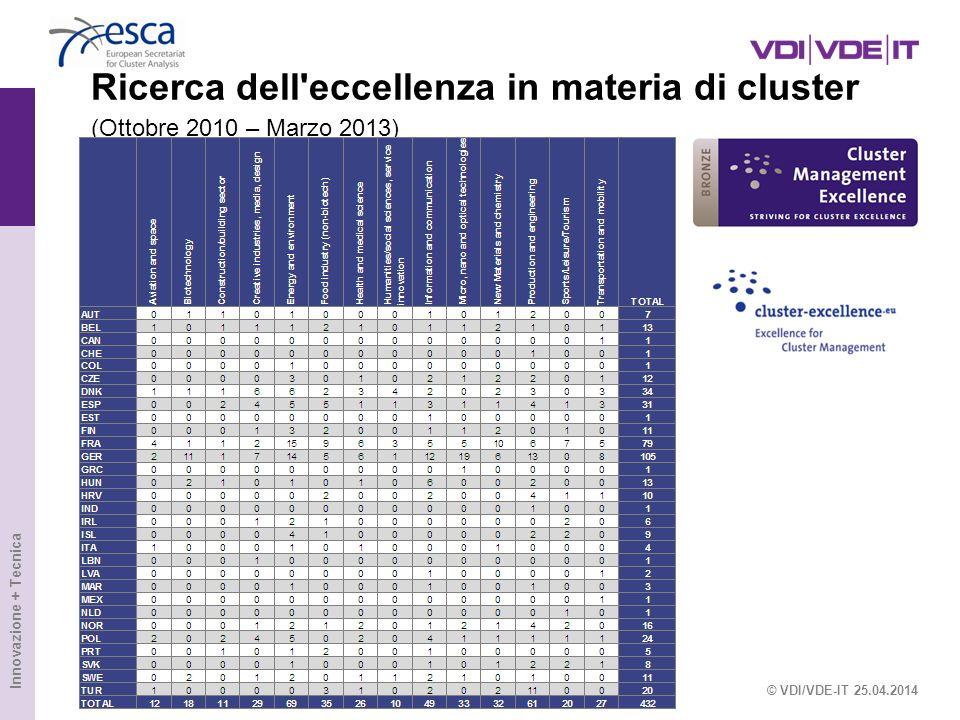 Ricerca dell eccellenza in materia di cluster (Ottobre 2010 – Marzo 2013)
