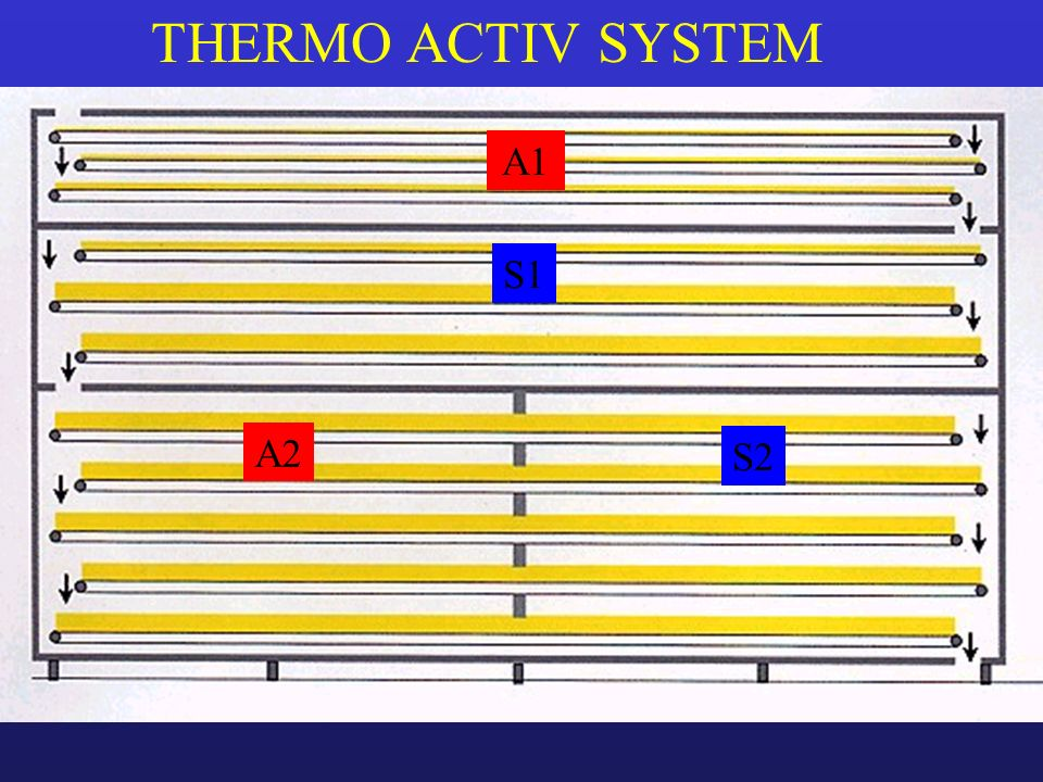 THERMO ACTIV SYSTEM A1 S1 A2 S2
