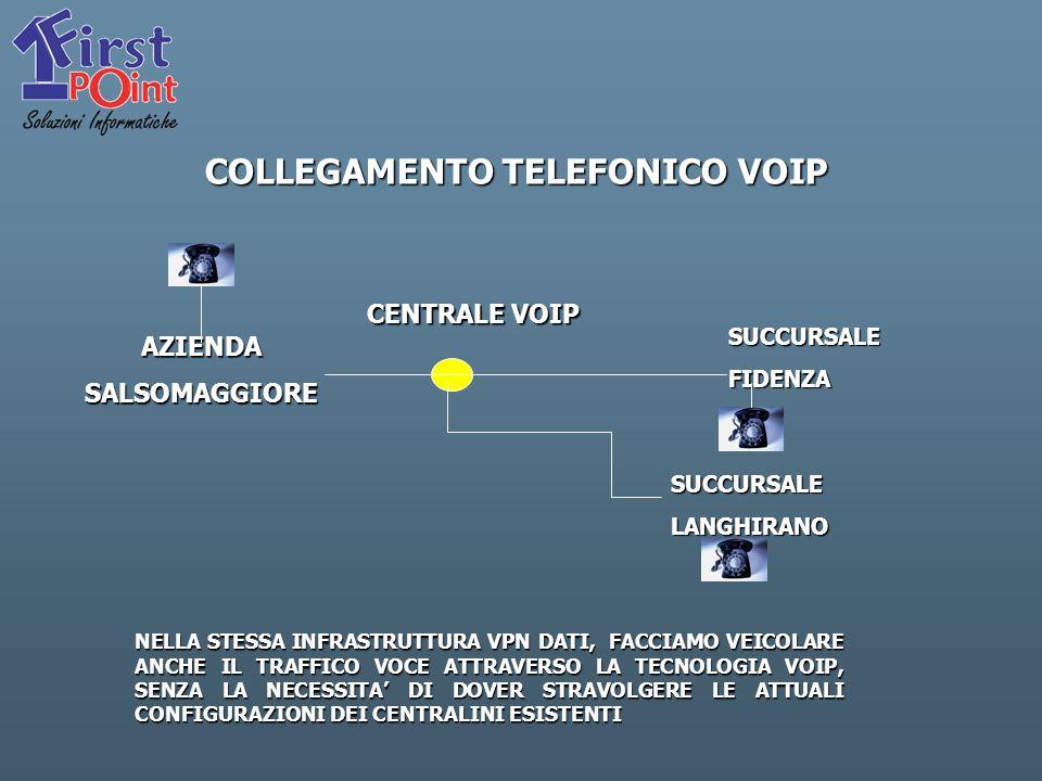 COLLEGAMENTO TELEFONICO VOIP