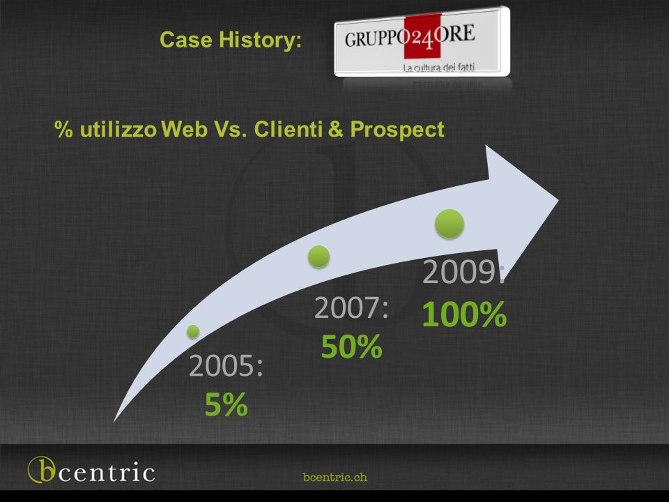 % utilizzo Web Vs. Clienti & Prospect