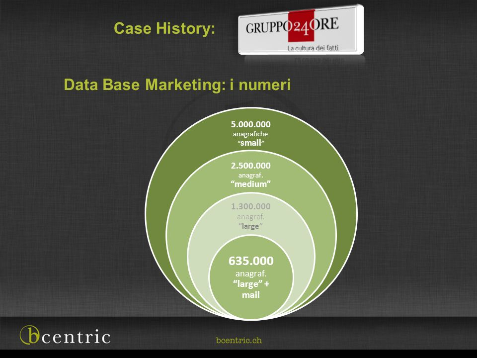 Data Base Marketing: i numeri