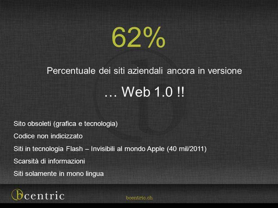 Percentuale dei siti aziendali ancora in versione