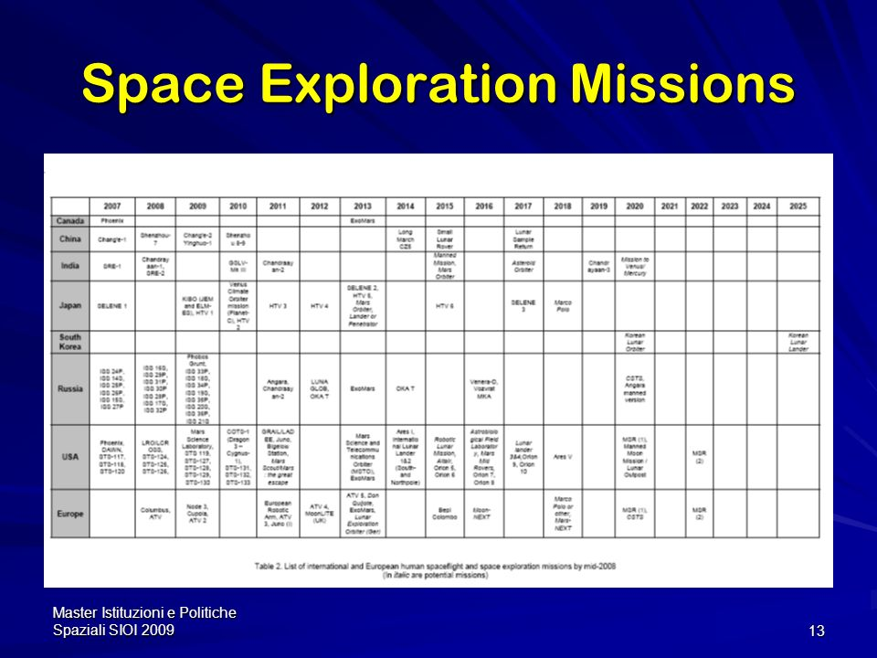 Space Exploration Missions