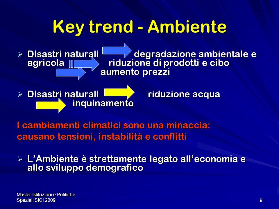 Key trend - Ambiente