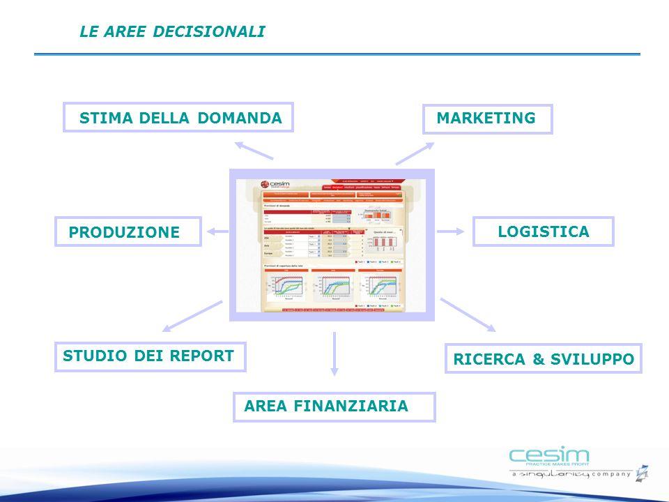 LE AREE DECISIONALI STIMA DELLA DOMANDA. MARKETING. PRODUZIONE. LOGISTICA. STUDIO DEI REPORT. RICERCA & SVILUPPO.
