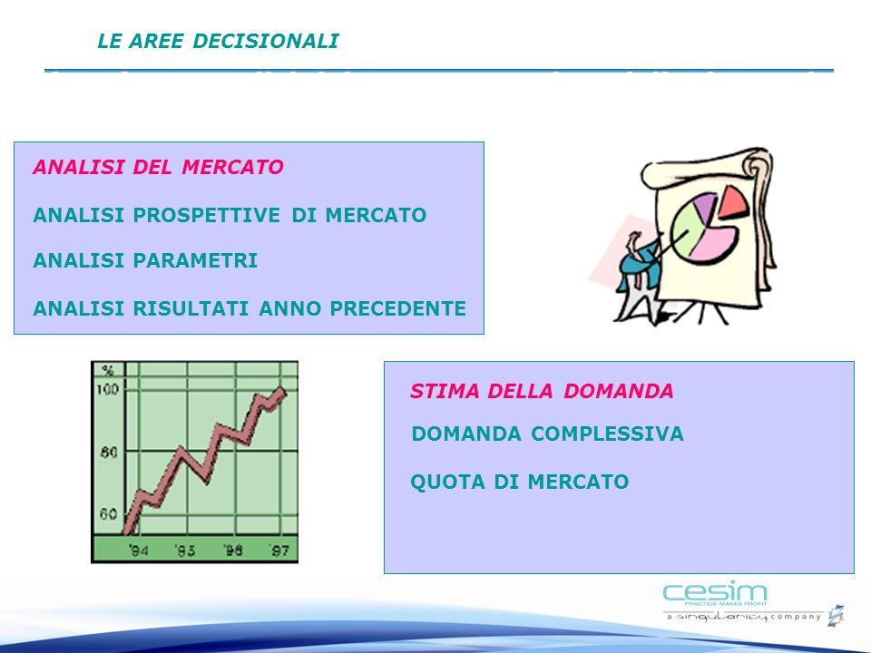 Prima fase: Analisi del mercato e Stima della domanda