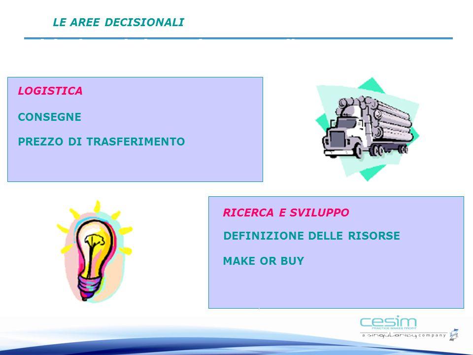 Decisioni: Logistica e Ricerca e Sviluppo