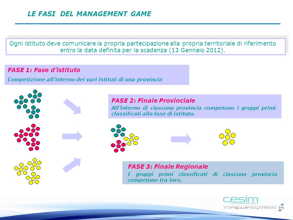 LE FASI DEL MANAGEMENT GAME