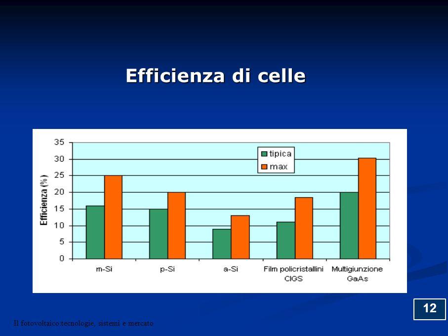 Efficienza di celle 12 Il fotovoltaico:tecnologie, sistemi e mercato