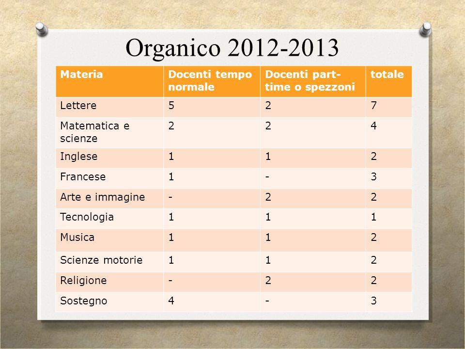 Organico 2012-2013 Materia Docenti tempo normale