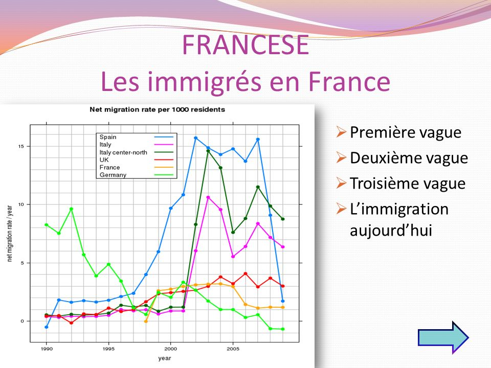 FRANCESE Les immigrés en France