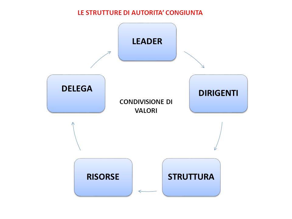 LE STRUTTURE DI AUTORITA' CONGIUNTA CONDIVISIONE DI VALORI