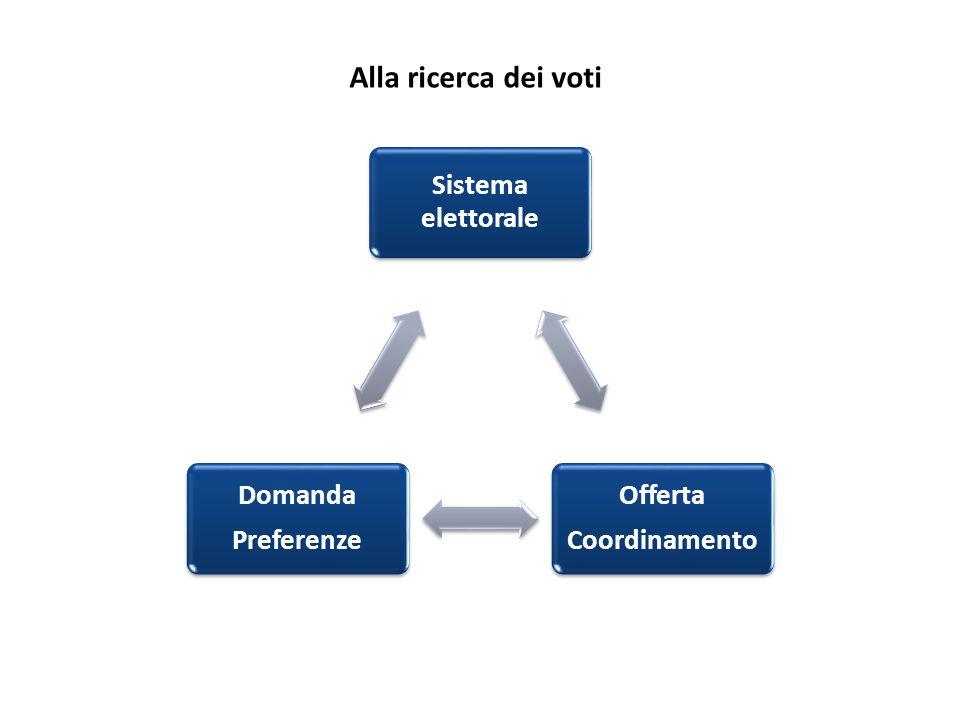 Alla ricerca dei voti Sistema elettorale Coordinamento Offerta