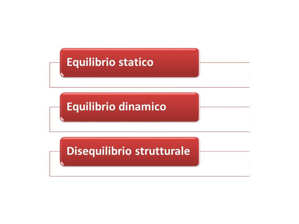 Equilibrio statico Equilibrio dinamico Disequilibrio strutturale