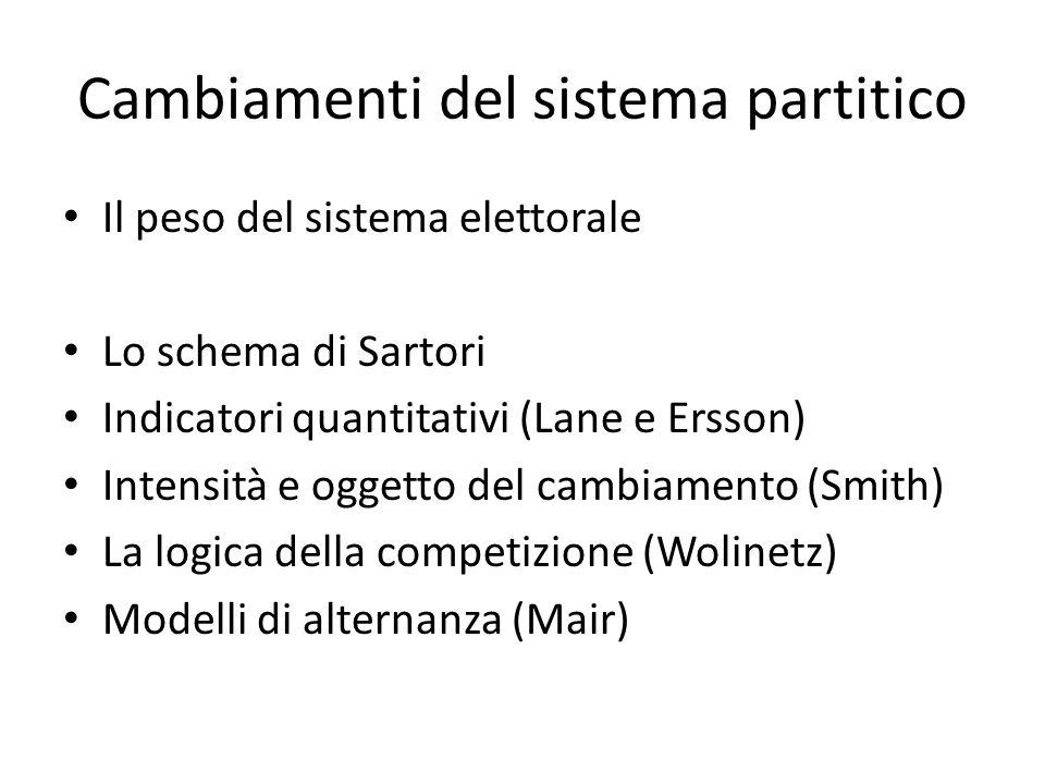 Cambiamenti del sistema partitico