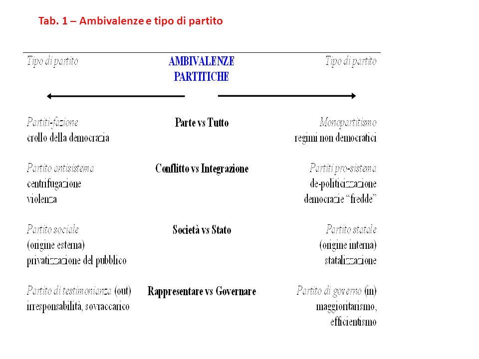 Tab. 1 – Ambivalenze e tipo di partito