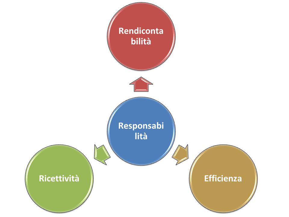 Responsabilità Rendicontabilità Efficienza Ricettività