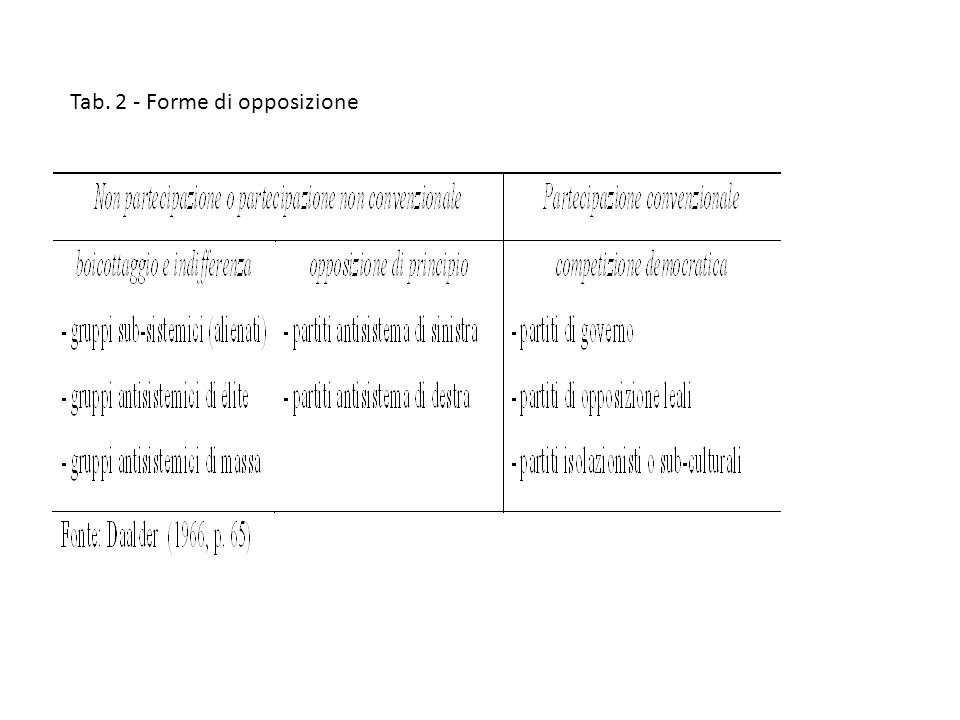 Tab. 2 - Forme di opposizione