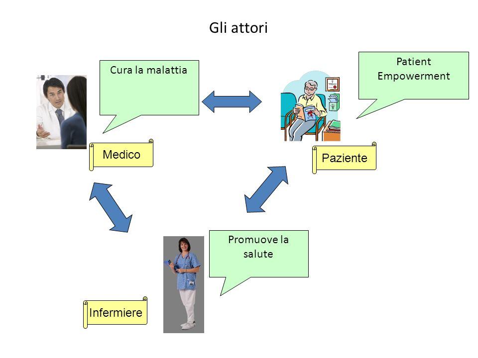 Gli attori Patient Empowerment Cura la malattia Medico Paziente