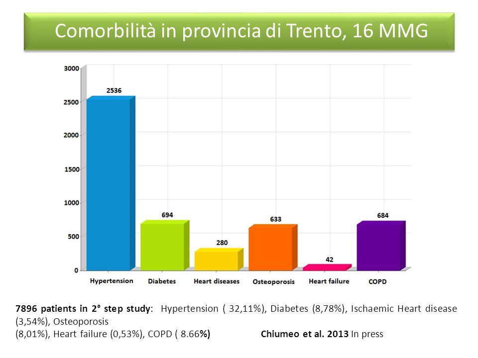 Comorbilità in provincia di Trento, 16 MMG