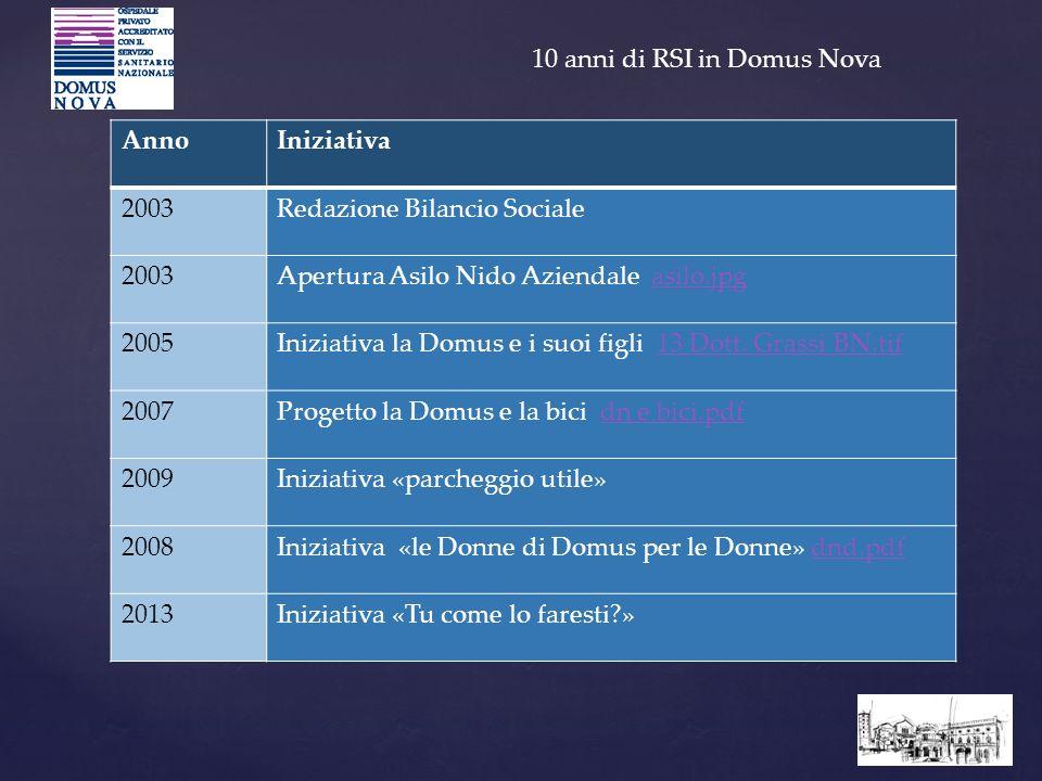 10 anni di RSI in Domus Nova