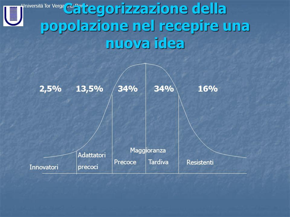 Categorizzazione della popolazione nel recepire una nuova idea