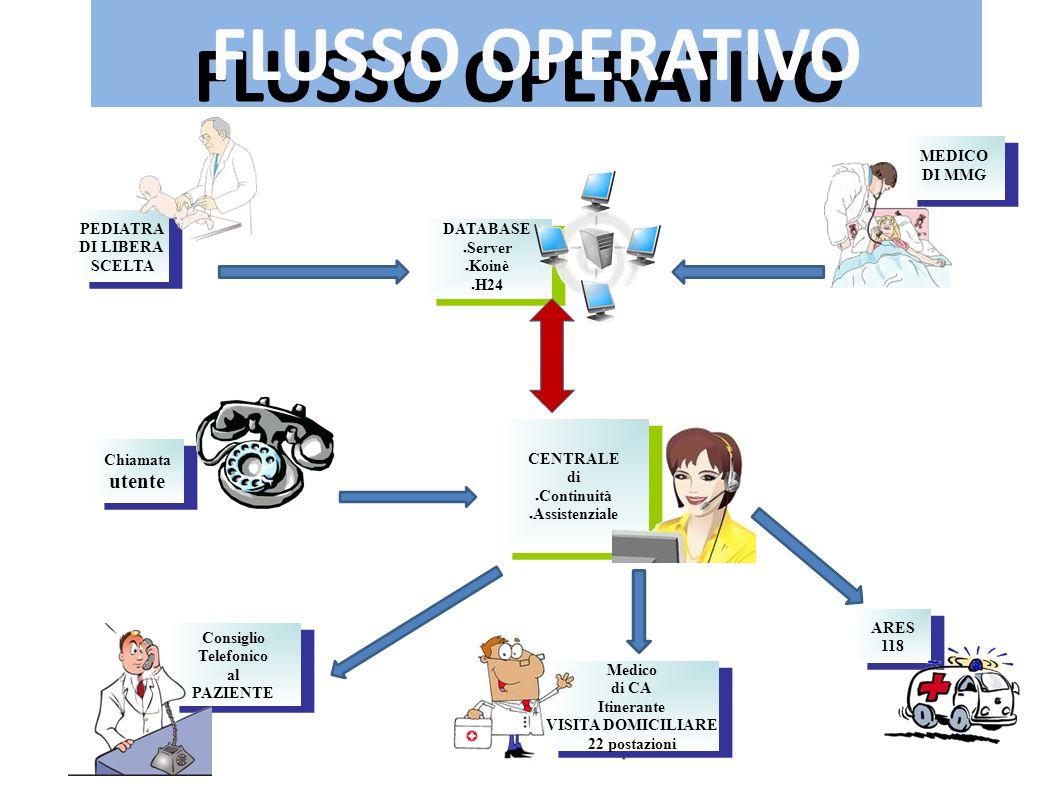 FLUSSO OPERATIVO utente MEDICO DI MMG PEDIATRA DATABASE