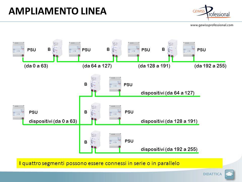 AMPLIAMENTO LINEA PSU. B. PSU. B. PSU. B. PSU. (da 0 a 63) (da 64 a 127) (da 128 a 191) (da 192 a 255)